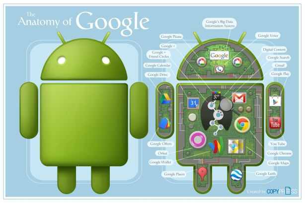 anatomia-do-google